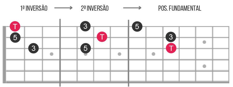 tríades maiores guitarra