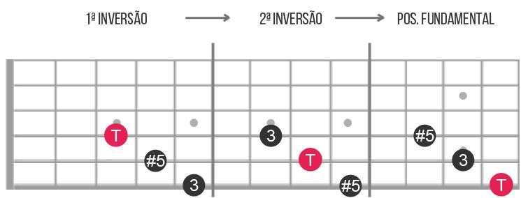 tríades aumentadas guitarra