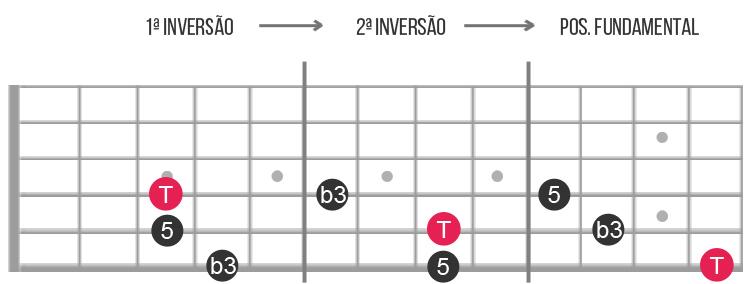 tríades menores guitarra