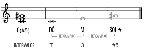 tríade dó aumentada guitarra