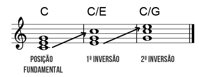 inversão de tríades dó guitarra