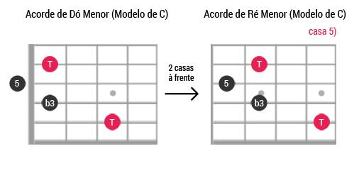 Caged guitarra ModeloC Menor