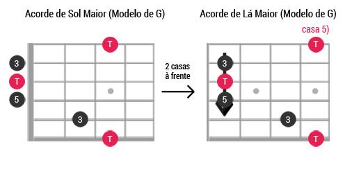 Caged guitarra ModeloG Maior