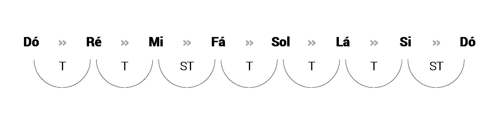 Modos Gregos: Tons e semitons da escala maior (Tônica: Dó)
